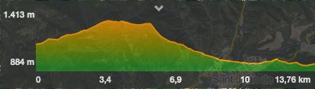 perfil ruta pardines bruguera ribes de freser