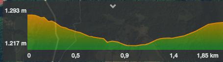 perfil ruta sant antoni